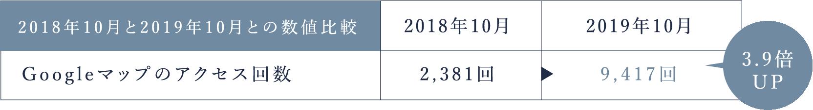 2018年10月と2019年10月との数値比較2019年10月2018年10月9,417回2,381回Googleマップのアクセス回数3.9倍UP