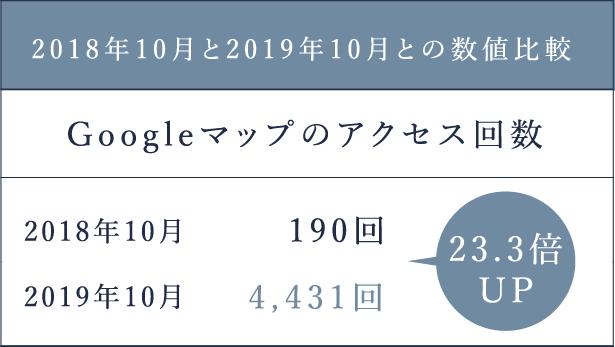 2018年10月と2019年10月との数値比較2019年10月2018年10月4,431回190回Googleマップのアクセス回数23.3倍UP