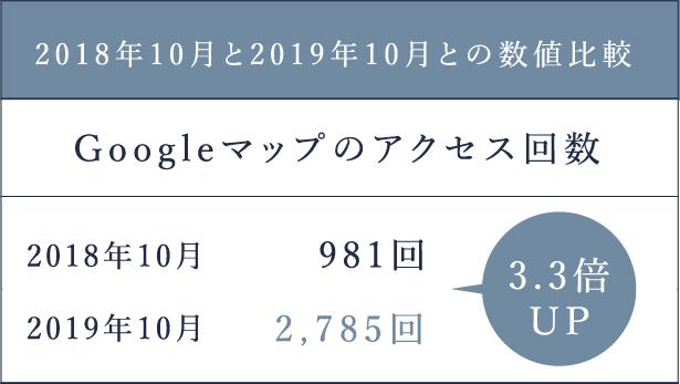 3.3倍UP2018年10月と2019年10月との数値比較2019年10月2018年10月2,785回981回Googleマップのアクセス回数