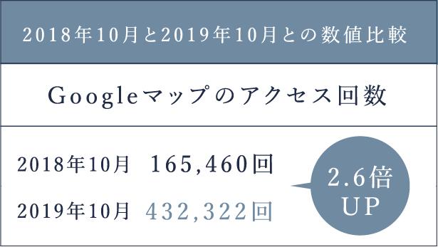 2.6倍UP2018年10月と2019年10月との数値比較2019年10月2018年10月432,322回165,460回Googleマップのアクセス回数